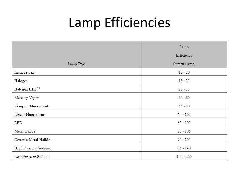 Lamp Efficiencies Lamp Efficiency Lamp Type(lumens/watt) Incandescent10 - 20 Halogen15 - 25 Halogen HIR ™ 20 - 33 Mercury Vapor40 - 60 Compact Fluores