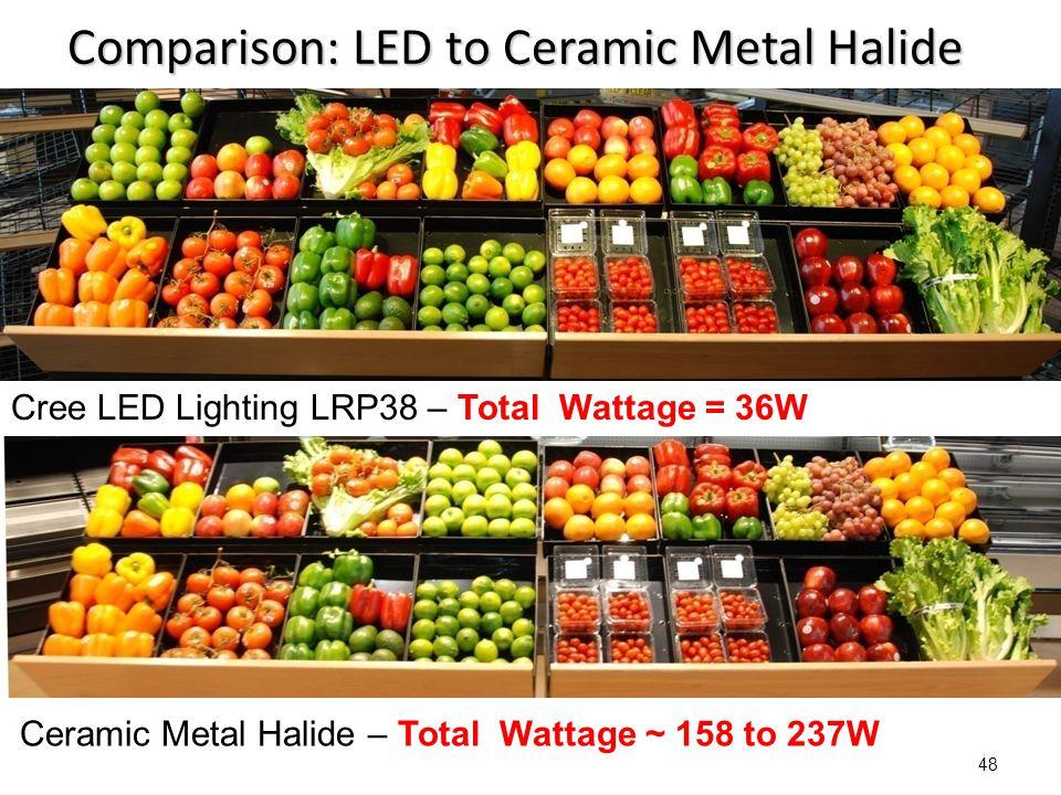 48 Comparison: LED to Ceramic Metal Halide Cree LED Lighting LRP38 – Total Wattage = 36W Ceramic Metal Halide – Total Wattage ~ 158 to 237W