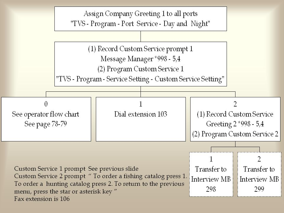 "Custom Service 1 prompt See previous slide Custom Service 2 prompt "" To order a fishing catalog press 1. To order a hunting catalog press 2. To return"