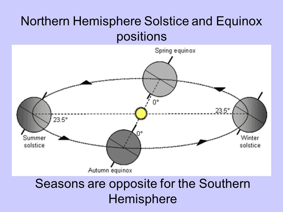 Northern Hemisphere Solstice and Equinox positions Seasons are opposite for the Southern Hemisphere