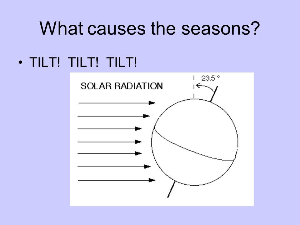 What causes the seasons TILT! TILT! TILT!