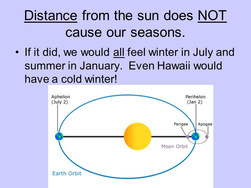 Distance from the sun does NOT cause our seasons.