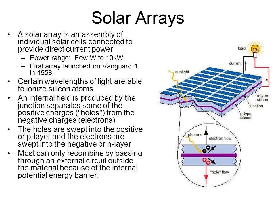 Solar Arrays A solar array is an assembly of individual solar cells connected to provide direct current power –Power range: Few W to 10kW –First array launched on Vanguard 1 in 1958 Certain wavelengths of light are able to ionize silicon atoms An internal field is produced by the junction separates some of the positive charges ( holes ) from the negative charges (electrons) The holes are swept into the positive or p-layer and the electrons are swept into the negative or n-layer Most can only recombine by passing through an external circuit outside the material because of the internal potential energy barrier.