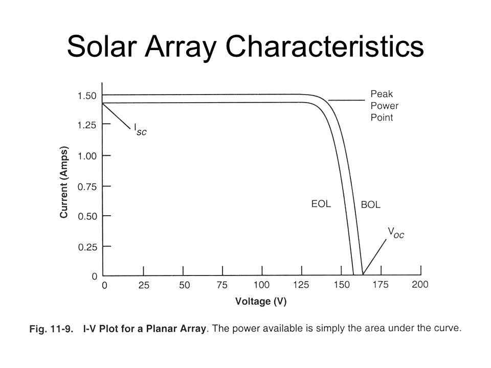 Solar Array Characteristics