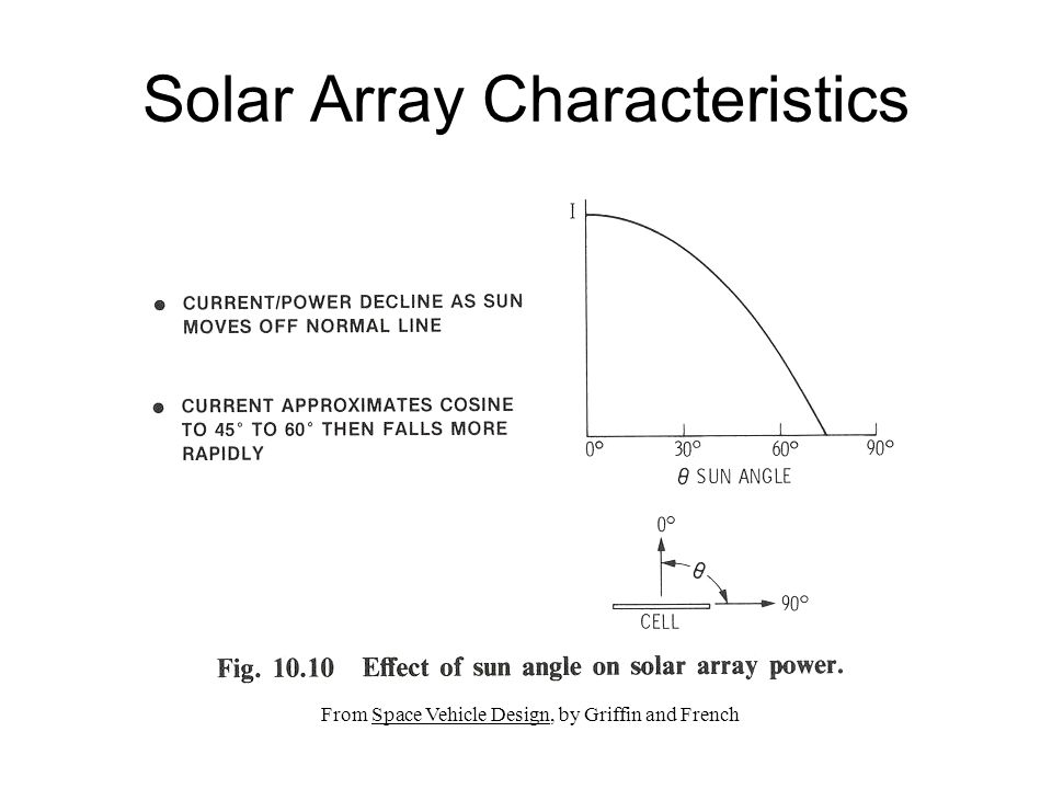 Solar Array Characteristics From Space Vehicle Design, by Griffin and French