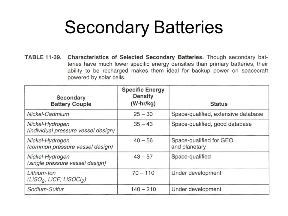 Secondary Batteries