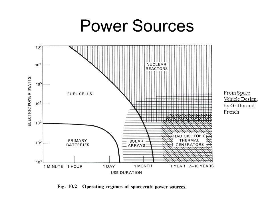 Solar Cell Performance: Max Power From NASA JPL Pub 96-9, GaAs Solar Cell Radiation Handbook
