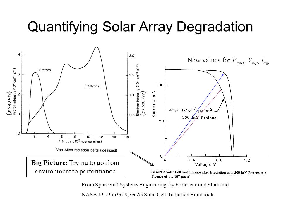 Quantifying Solar Array Degradation Big Picture: Trying to go from environment to performance From Spacecraft Systems Engineering, by Fortescue and Stark and NASA JPL Pub 96-9, GaAs Solar Cell Radiation Handbook New values for P max, V mp, I mp
