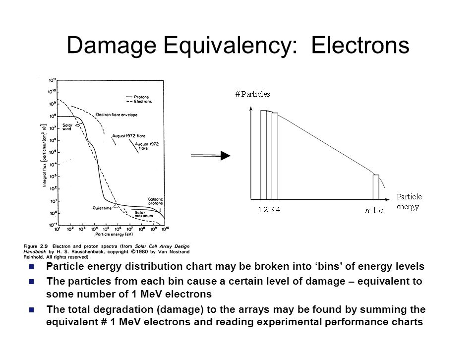 Damage Equivalency: Electrons Particle energy distribution chart may be broken into 'bins' of energy levels The particles from each bin cause a certain level of damage – equivalent to some number of 1 MeV electrons The total degradation (damage) to the arrays may be found by summing the equivalent # 1 MeV electrons and reading experimental performance charts