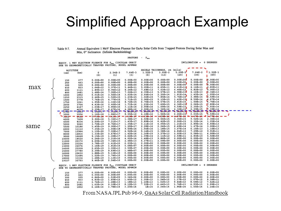 max min same From NASA JPL Pub 96-9, GaAs Solar Cell Radiation Handbook Simplified Approach Example