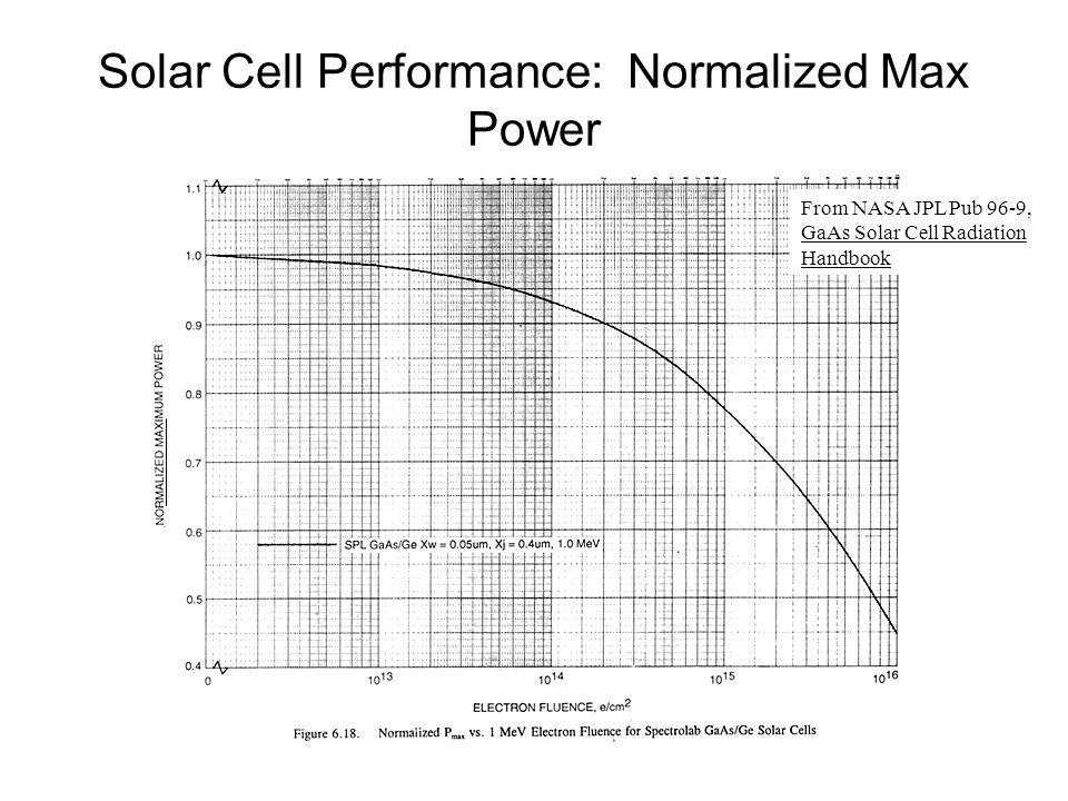Solar Cell Performance: Normalized Max Power From NASA JPL Pub 96-9, GaAs Solar Cell Radiation Handbook