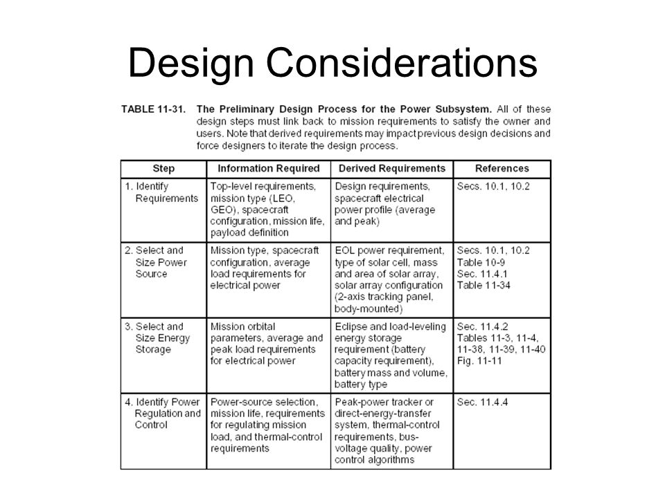 P EOL = power density generated at end of life (watts/m 2 ) L D = lifetime degradation A process will be defined later in this lecture for determining L d (5) Account for degradation due to exposure to the space environment EPS—Design Solar Array Design Process