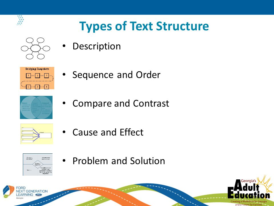 Description Sequence and Order Compare and Contrast Cause and Effect Problem and Solution Types of Text Structure 52