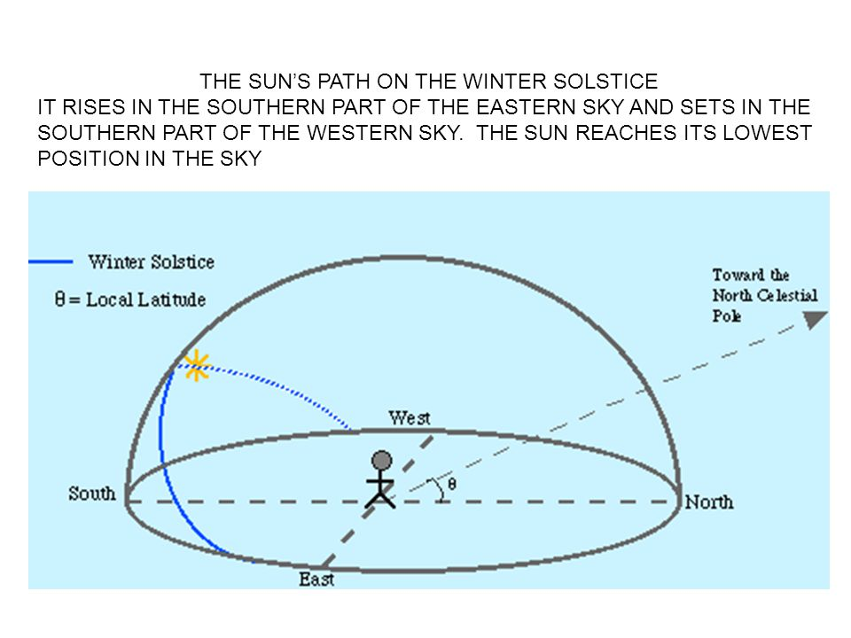 THE SUN'S PATH ON THE WINTER SOLSTICE IT RISES IN THE SOUTHERN PART OF THE EASTERN SKY AND SETS IN THE SOUTHERN PART OF THE WESTERN SKY. THE SUN REACH