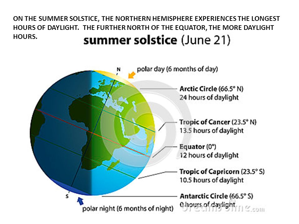 ON THE SUMMER SOLSTICE, THE NORTHERN HEMISPHERE EXPERIENCES THE LONGEST HOURS OF DAYLIGHT. THE FURTHER NORTH OF THE EQUATOR, THE MORE DAYLIGHT HOURS.