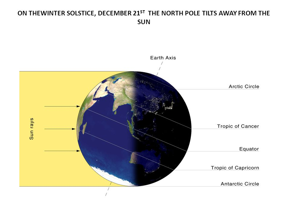 ON THEWINTER SOLSTICE, DECEMBER 21 ST THE NORTH POLE TILTS AWAY FROM THE SUN