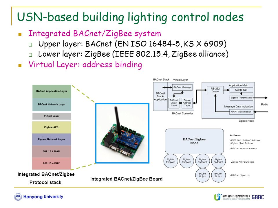GRRC 1-1 Integrated BACnet/Zigbee Protocol stack Integrated BACnet/ZigBee Board USN-based building lighting control nodes Integrated BACnet/ZigBee system  Upper layer: BACnet (EN ISO 16484-5, KS X 6909)  Lower layer: ZigBee (IEEE 802.15.4, ZigBee alliance) Virtual Layer: address binding
