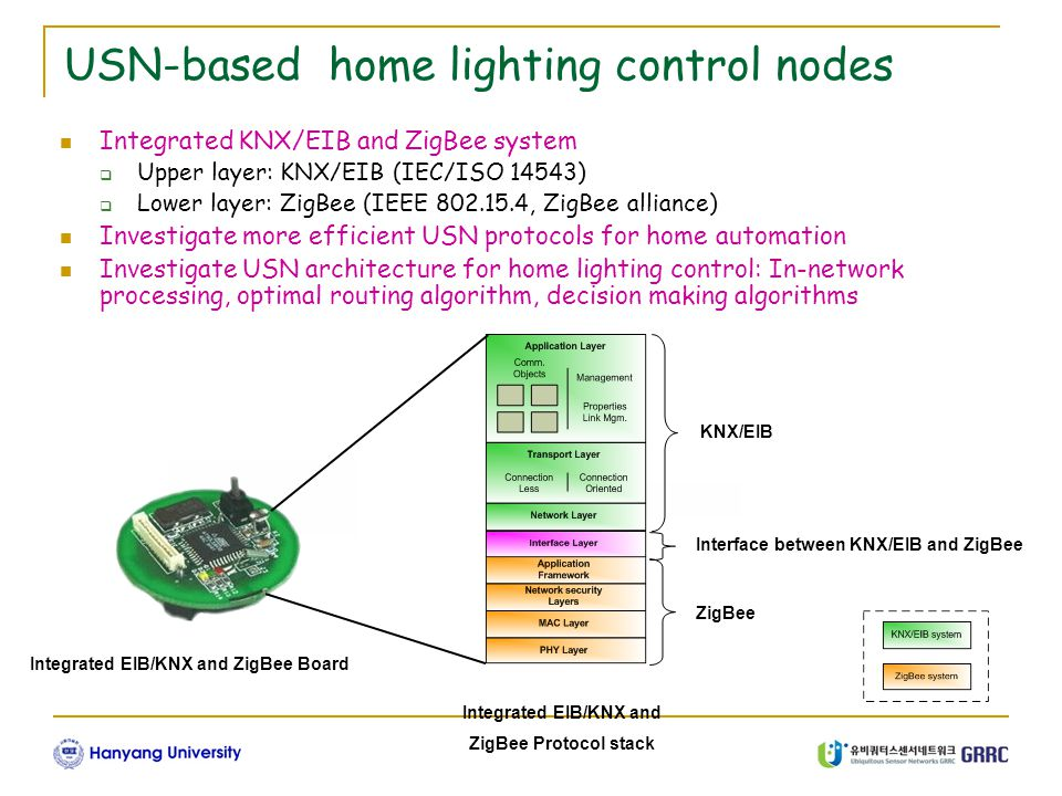GRRC 1-1 Integrated EIB/KNX and ZigBee Protocol stack Integrated EIB/KNX and ZigBee Board USN-based home lighting control nodes Integrated KNX/EIB and ZigBee system  Upper layer: KNX/EIB (IEC/ISO 14543)  Lower layer: ZigBee (IEEE 802.15.4, ZigBee alliance) Investigate more efficient USN protocols for home automation Investigate USN architecture for home lighting control: In-network processing, optimal routing algorithm, decision making algorithms KNX/EIB ZigBee Interface between KNX/EIB and ZigBee