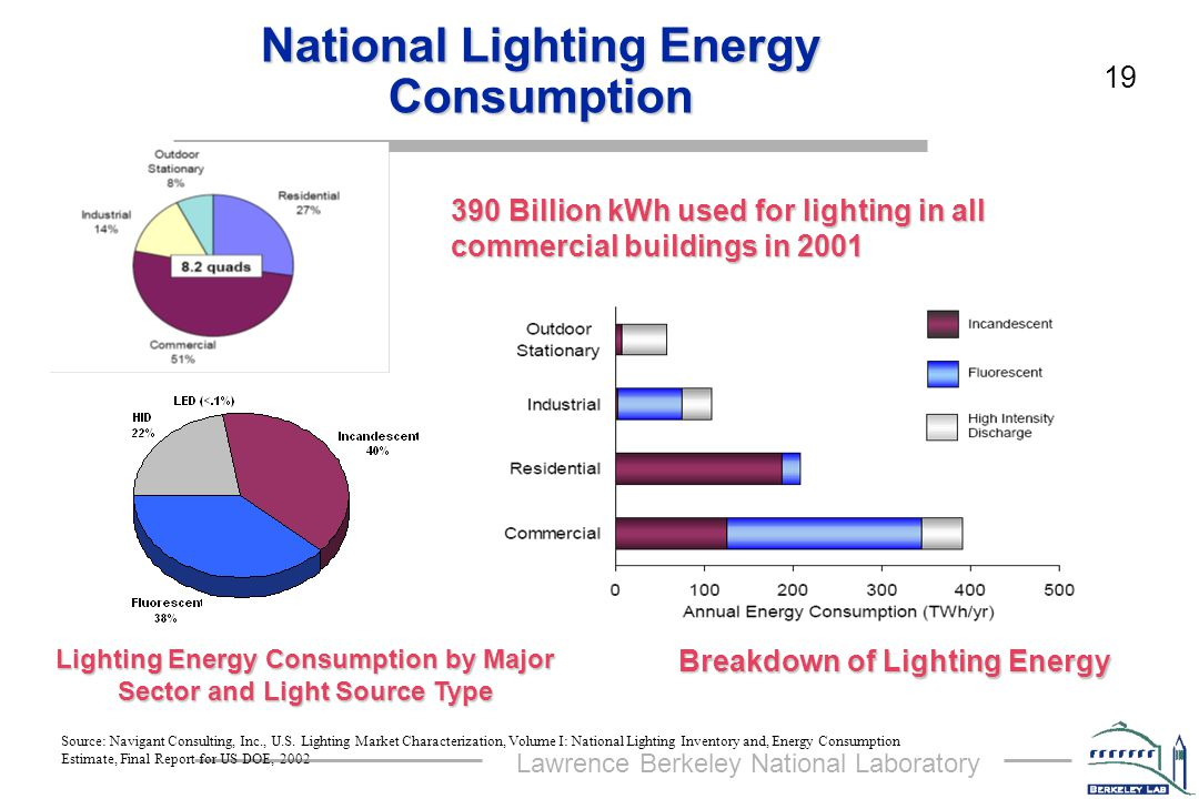 Lawrence Berkeley National Laboratory 19 National Lighting Energy Consumption Source: Navigant Consulting, Inc., U.S.