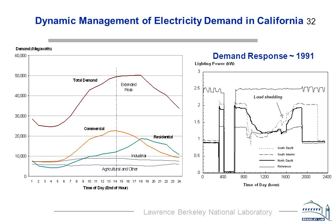 Lawrence Berkeley National Laboratory 32 Dynamic Management of Electricity Demand in California Demand Response ~ 1991