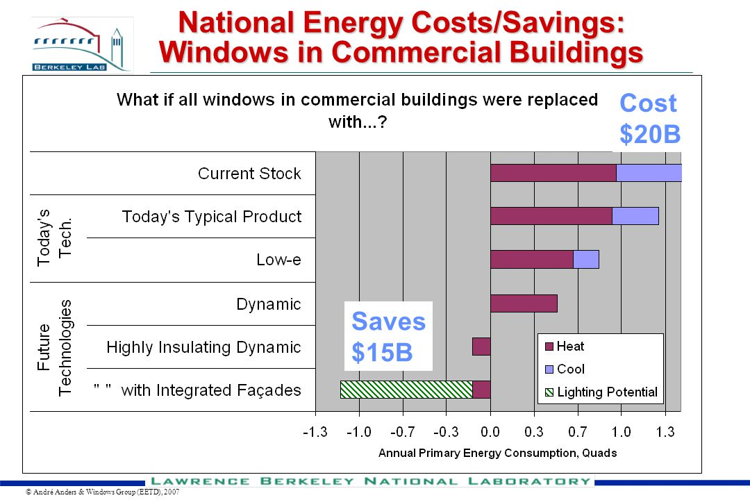 Lighting Research Group Measured Results from Lighting Controls Studies Provide a Range of Savings Occupant sensors  18 - 26% savings in private offices Bi-level switching  20 - 23% savings in private offices Daylighting  15-40% savings in open-plan spaces Occupant sensors with daylighting  40 - 45% savings in private offices Vertical axis shows the percent probability of obtaining the energy savings indicated on the horizontal axis.