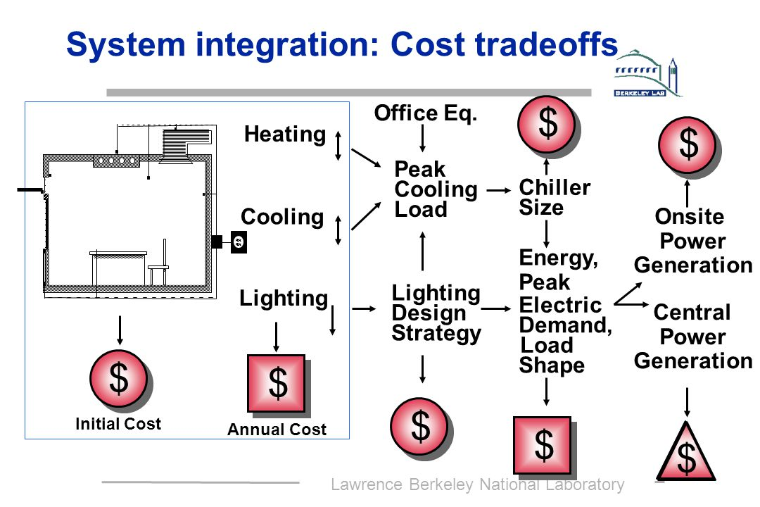 Lawrence Berkeley National Laboratory Exploring Intelligent Control Systems Task Requirements User Preferences Interior Conditions Weather Conditions Load Shedding/ Demand Limiting Signal Smart Controllers Lighting Systems (with dimming ballasts, sensors) Building Performance (cost, comfort, operations) Dynamic Window (active control of daylight, glare, solar gain) Energy Information System HVACHVAC Sensors, meters,…