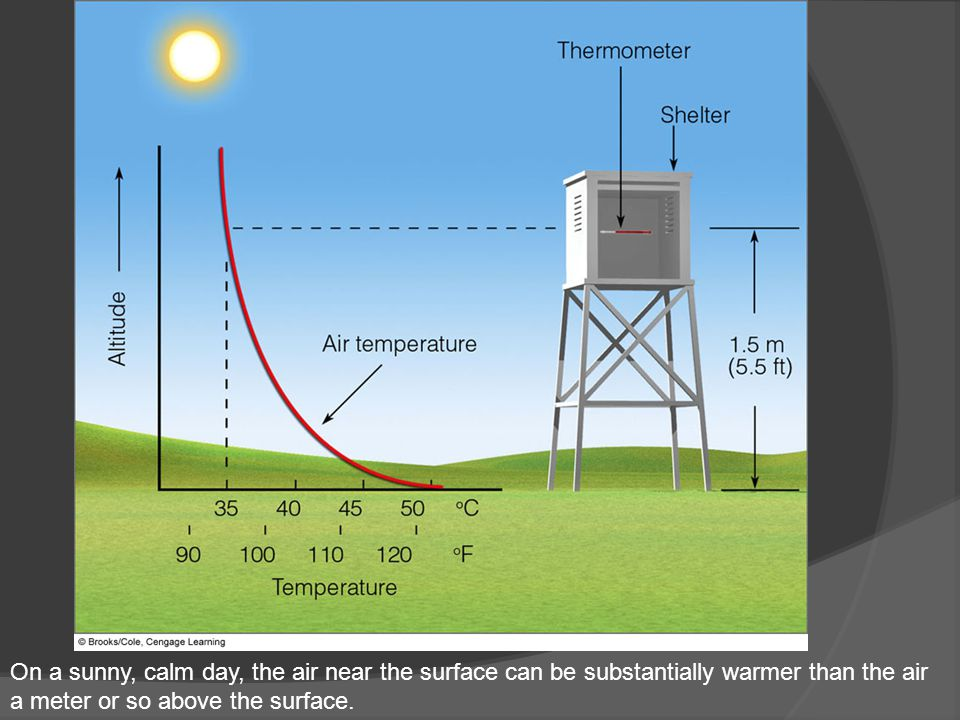 On a sunny, calm day, the air near the surface can be substantially warmer than the air a meter or so above the surface.