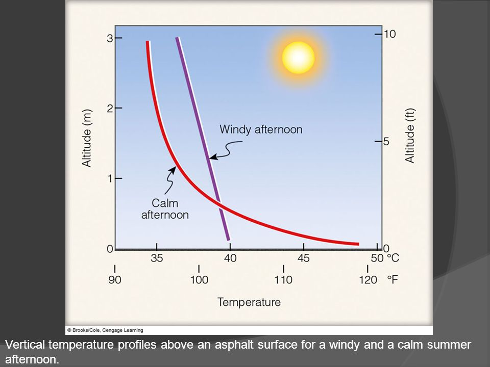 Vertical temperature profiles above an asphalt surface for a windy and a calm summer afternoon.