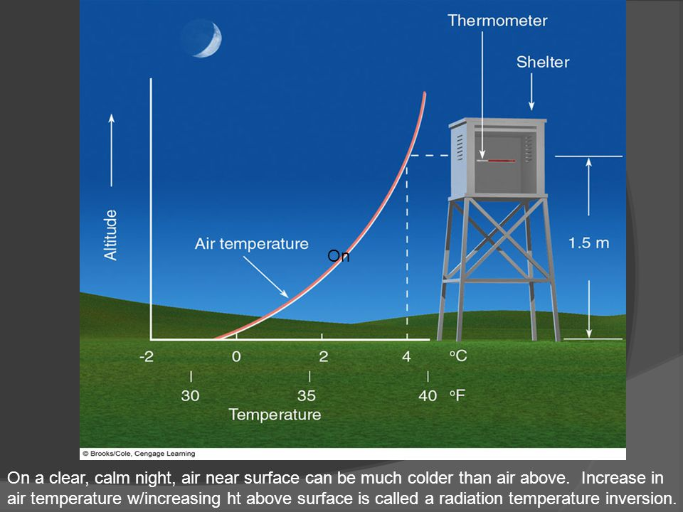 On On a clear, calm night, air near surface can be much colder than air above. Increase in air temperature w/increasing ht above surface is called a r