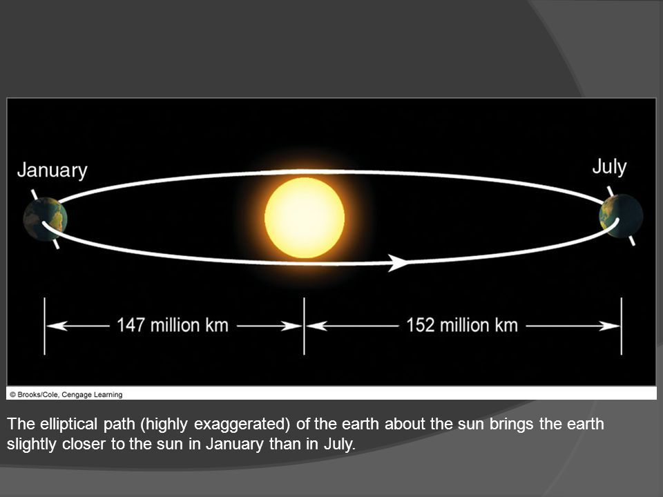 The elliptical path (highly exaggerated) of the earth about the sun brings the earth slightly closer to the sun in January than in July.