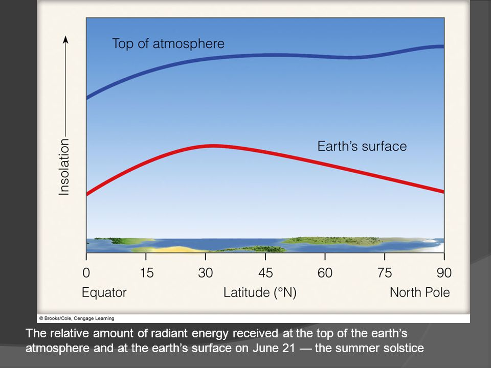The relative amount of radiant energy received at the top of the earth's atmosphere and at the earth's surface on June 21 — the summer solstice