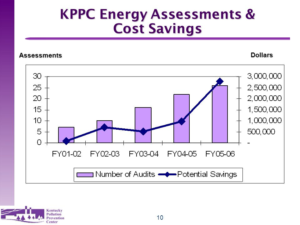 10 KPPC Energy Assessments & Cost Savings Assessments Dollars