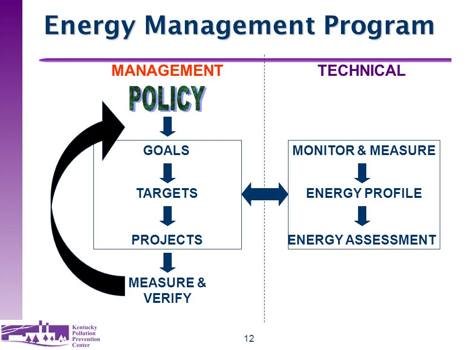 12 Energy Management Program MANAGEMENTTECHNICAL GOALS TARGETS PROJECTS MEASURE & VERIFY MONITOR & MEASURE ENERGY PROFILE ENERGY ASSESSMENT