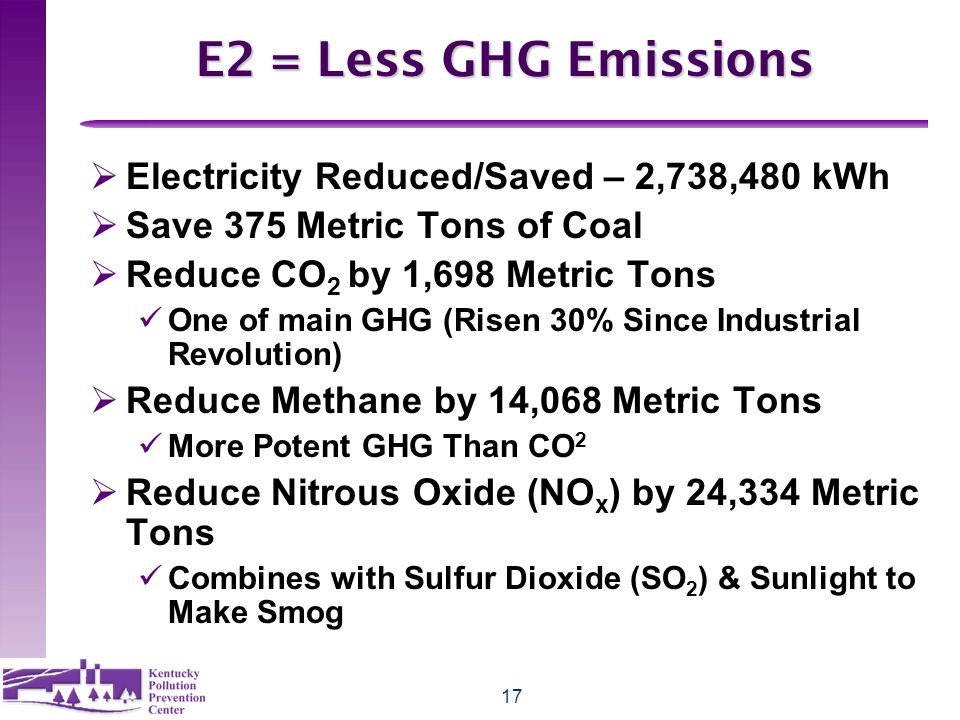 17 E2 = Less GHG Emissions  Electricity Reduced/Saved – 2,738,480 kWh  Save 375 Metric Tons of Coal  Reduce CO 2 by 1,698 Metric Tons One of main GHG (Risen 30% Since Industrial Revolution)  Reduce Methane by 14,068 Metric Tons More Potent GHG Than CO 2  Reduce Nitrous Oxide (NO x ) by 24,334 Metric Tons Combines with Sulfur Dioxide (SO 2 ) & Sunlight to Make Smog