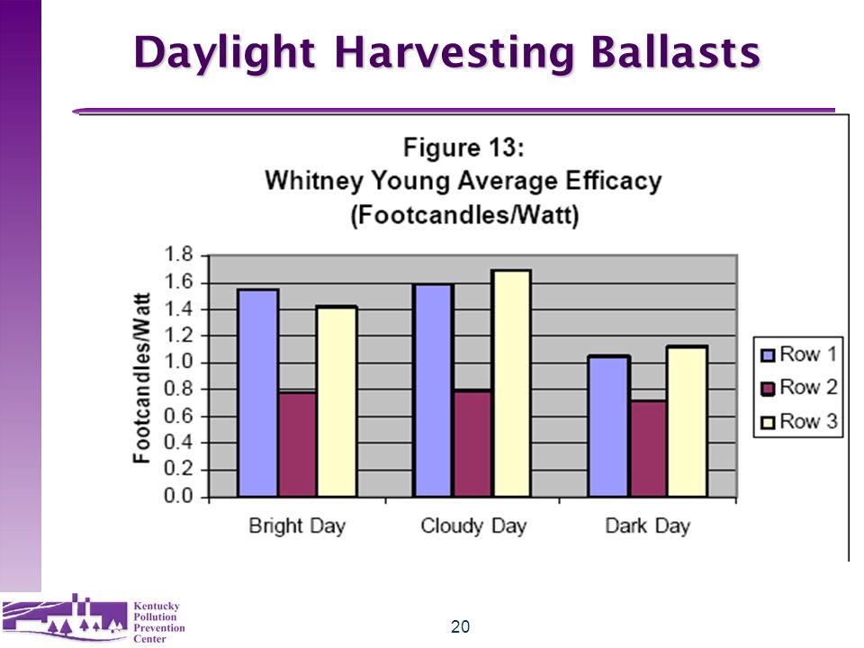 20 Daylight Harvesting Ballasts