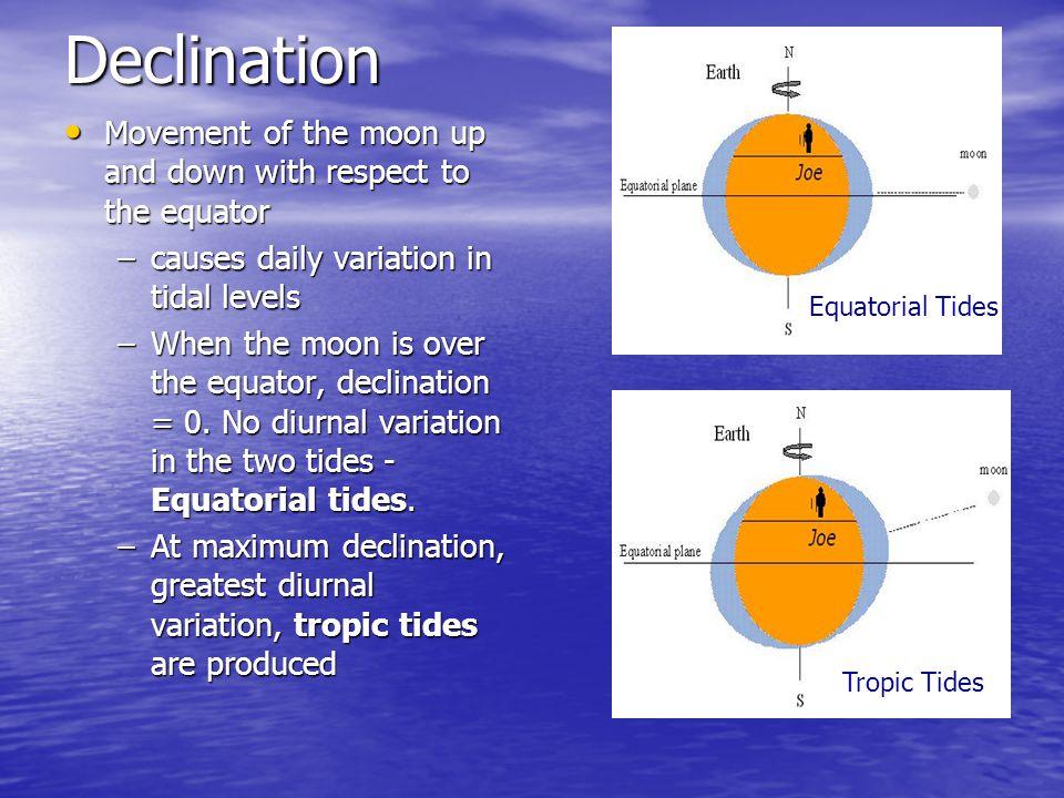 Tide Solution Form (con't) 5.