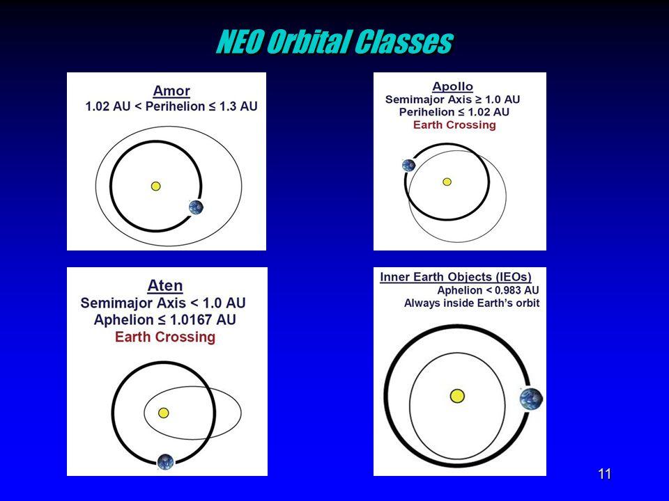 11 NEO Orbital Classes