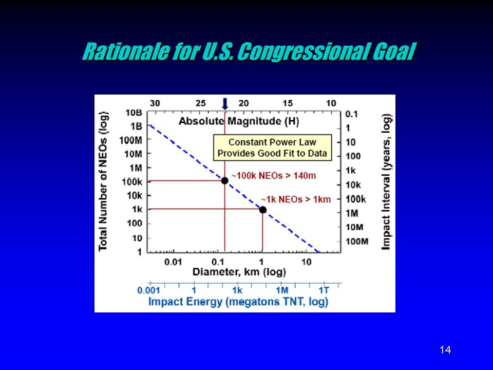 14 Rationale for U.S. Congressional Goal