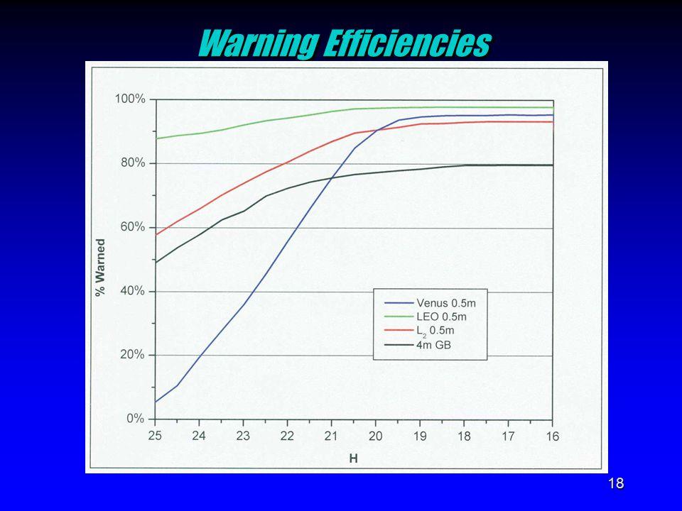 18 Warning Efficiencies Warning Efficiencies