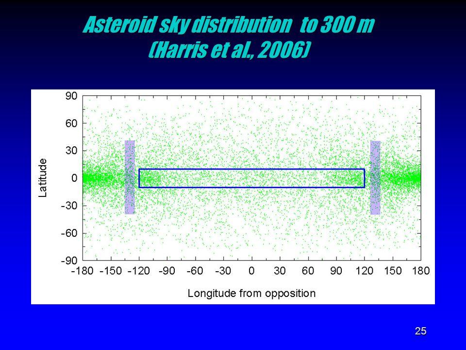 25 Asteroid sky distribution to 300 m (Harris et al., 2006)