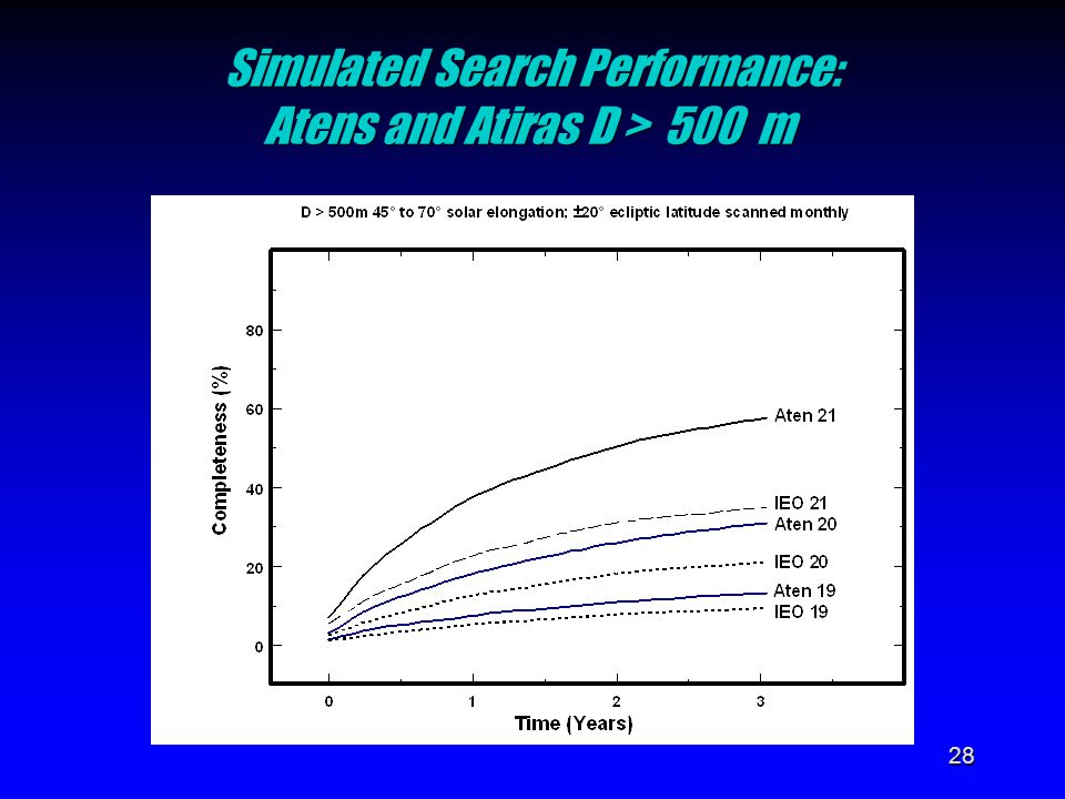 28 Simulated Search Performance: Atens and Atiras D > 500 m