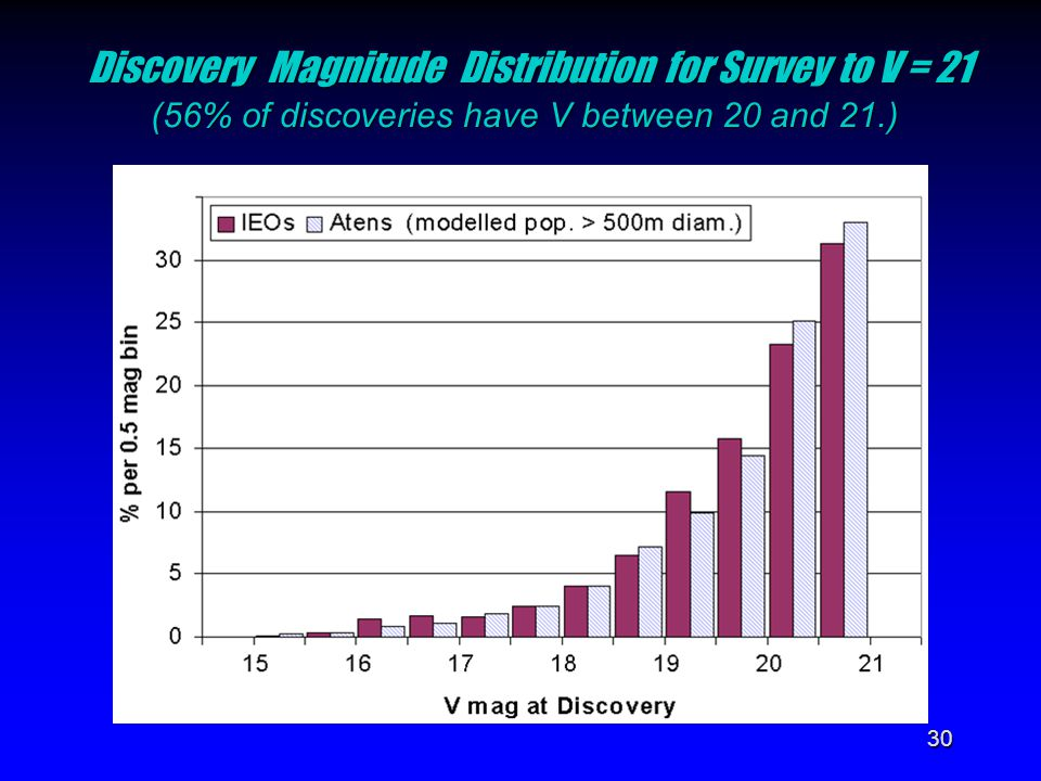 30 Discovery Magnitude Distribution for Survey to V = 21 (56% of discoveries have V between 20 and 21.)