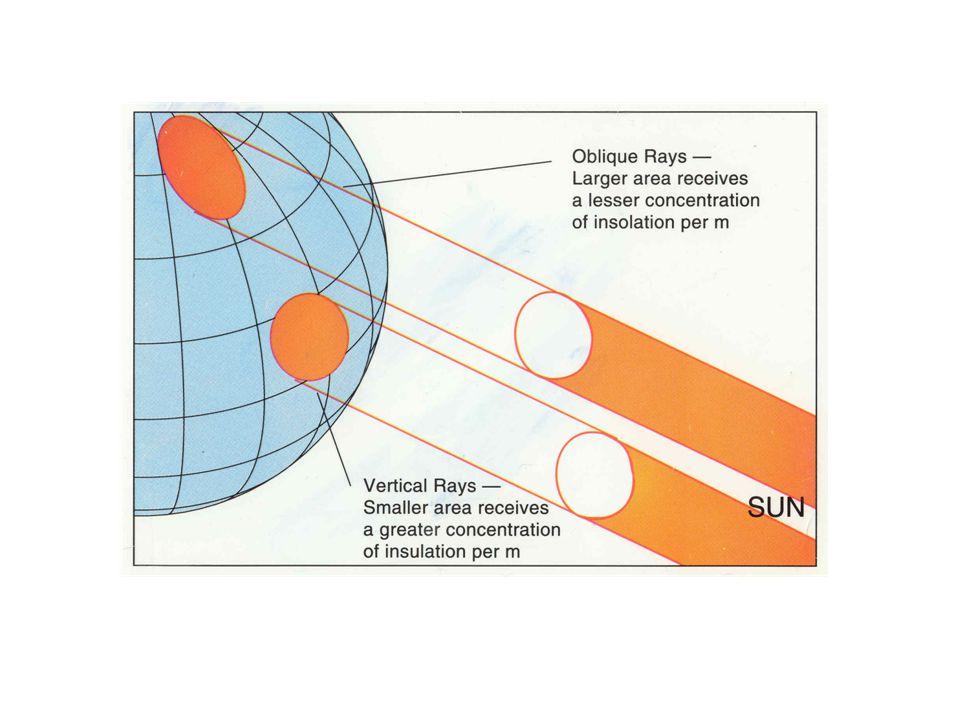 Revolution Earth revolves around Sun 1 o / day.Also counterclockwise.