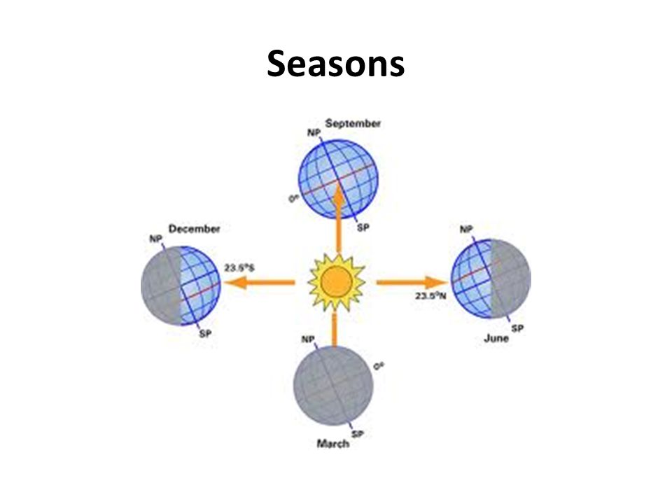 Equinox Equinox = when the sun is directly over the equator.