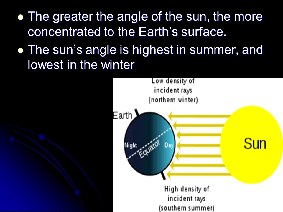 The greater the angle of the sun, the more concentrated to the Earth's surface.