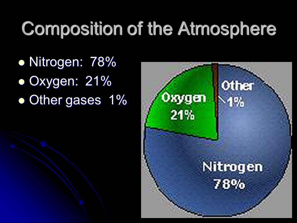 Composition of the Atmosphere Nitrogen: 78% Nitrogen: 78% Oxygen: 21% Oxygen: 21% Other gases 1% Other gases 1%