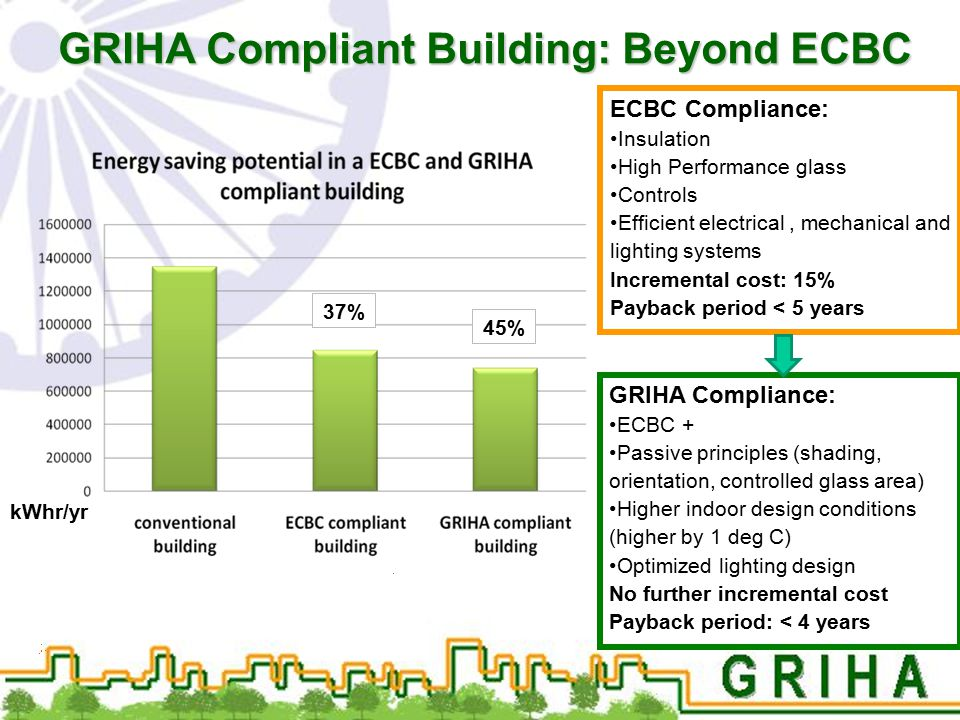 GRIHA Compliant Building: Beyond ECBC ECBC Compliance: Insulation High Performance glass Controls Efficient electrical, mechanical and lighting system