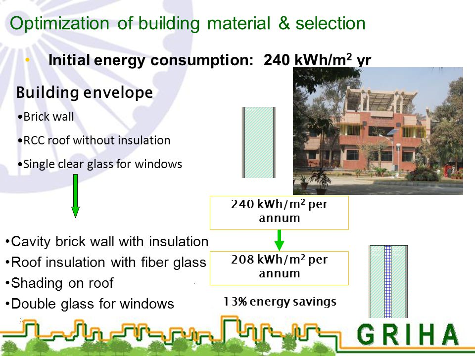 Optimization of building material & selection Initial energy consumption: 240 kWh/m 2 yr Cavity brick wall with insulation Roof insulation with fiber