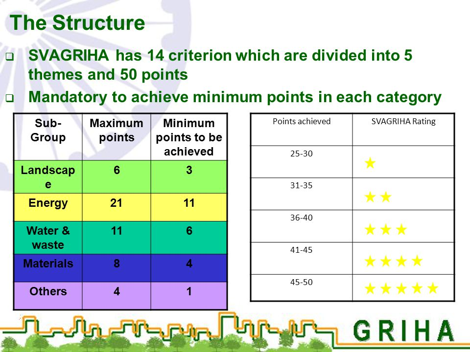 The Structure  SVAGRIHA has 14 criterion which are divided into 5 themes and 50 points  Mandatory to achieve minimum points in each category Sub- Gr