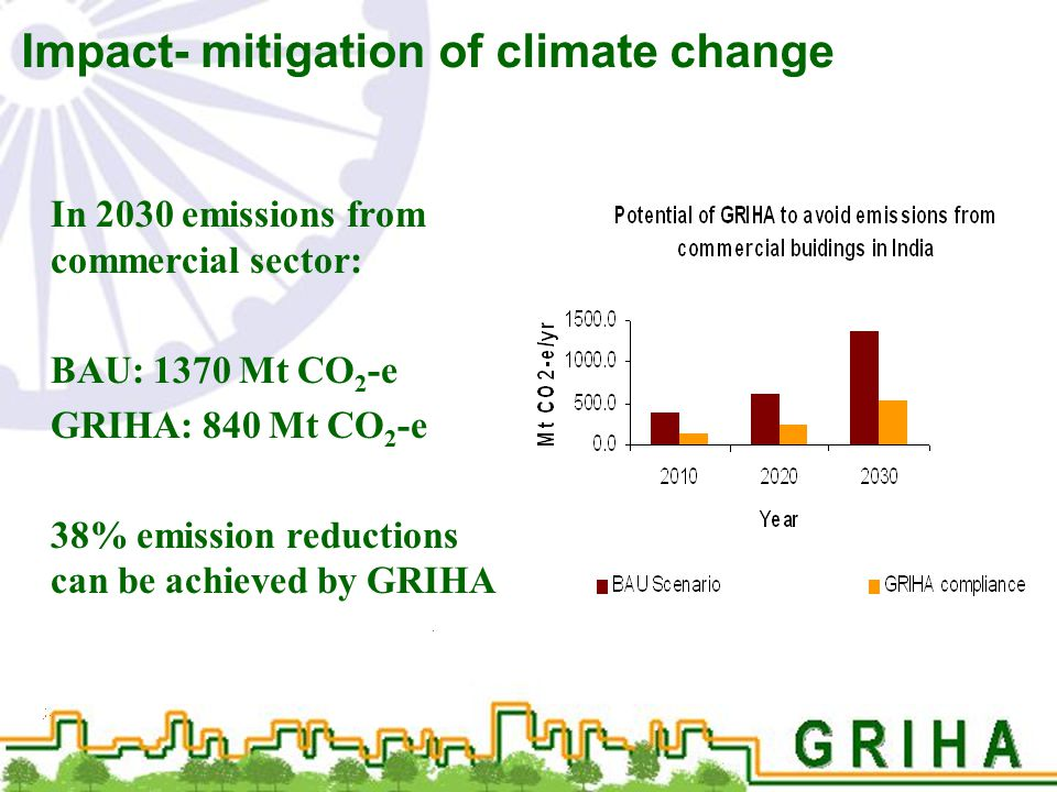 Impact- mitigation of climate change In 2030 emissions from commercial sector: BAU: 1370 Mt CO 2 -e GRIHA: 840 Mt CO 2 -e 38% emission reductions can